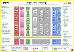 What Are Top Priority Views Of Your Application Landscape