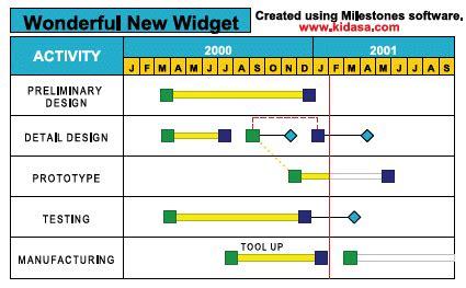 schedule  projects gantt chart history  software