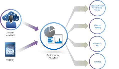clinical financial analytics clintegrity nuance