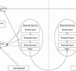 1  Network Security Architecture