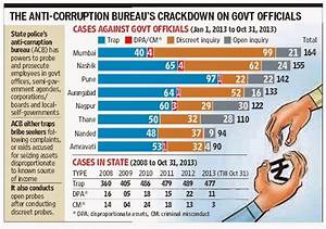 SCAMSLEAK: Mumbai has the state's most corrupt officials