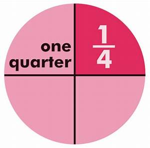 Image Gallery Quarter Fractions