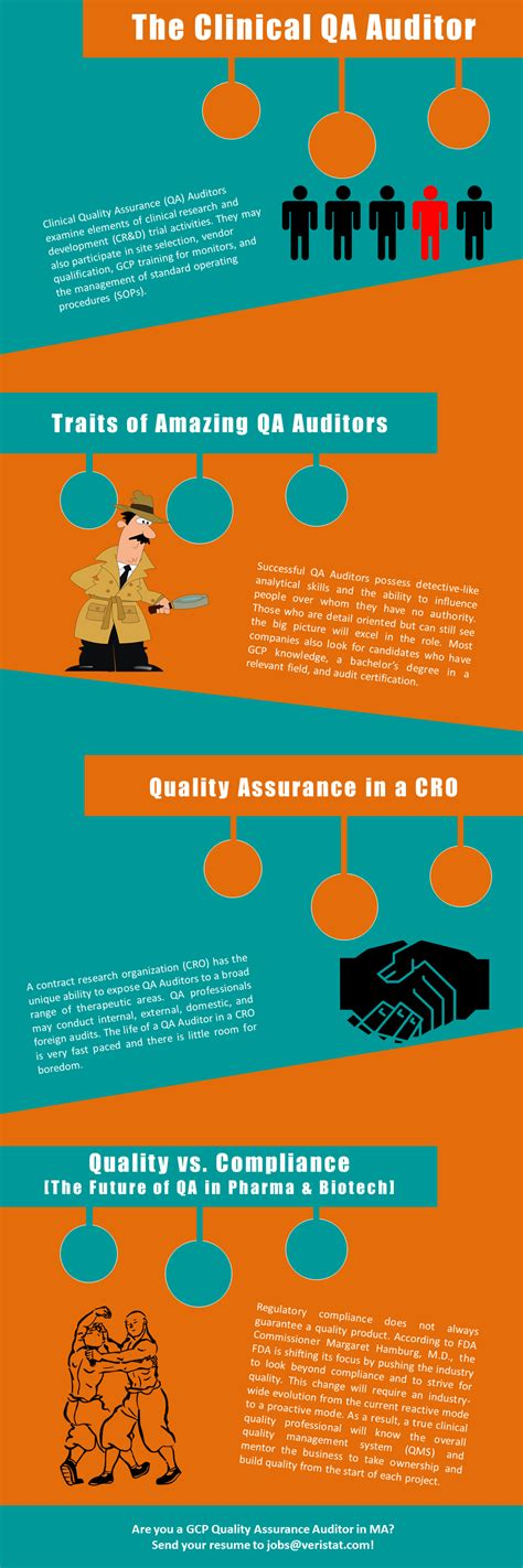 The Role Of The Clinical Quality Assurance Auditor