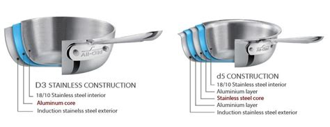 complete guide   clad cookware   chef