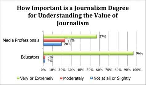 Journalism Degree by College Majors Cost Of College