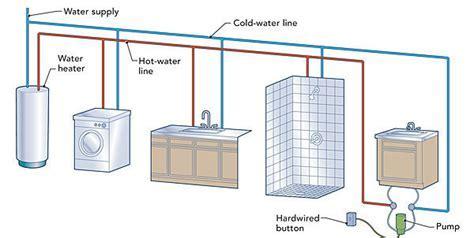 Hot water circulation loops   Fine Homebuilding