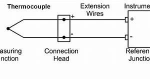 Temperature Measurements With Thermocouples