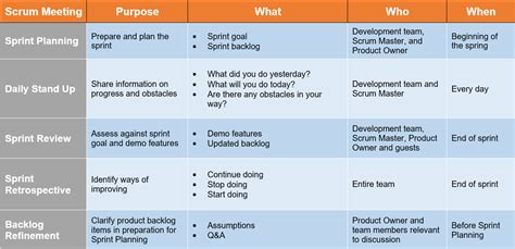 types  scrum meetings    practices project