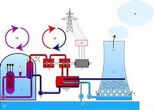 A Quoi Sert Un Four Vapeur : tecnology ea central nuclear ~ Premium-room.com Idées de Décoration