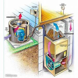 Ac Condenser  How To Clean An Air Conditioning Condenser