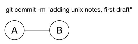 This is important because every git commit uses this information, and it's immutably baked into the commits you start creating: Unix & Git for Everyone — Unix & Git for Everyone