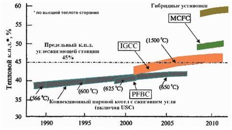 Газификация твердого топлива