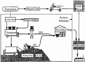 Example Flow Chart Of An Informal Recycling System