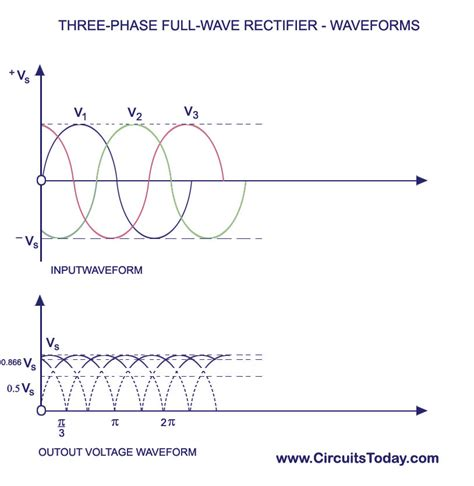 Polyphase Rectifier Three Phase Half Wave Full