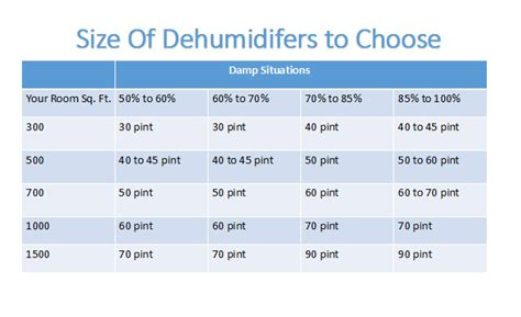 How To Choose The Right Size Dehumidifier Airbetterorg