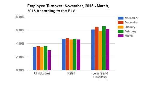 bureau of industry security employee schedule template