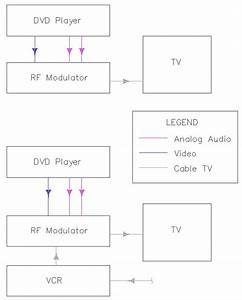 Wiring Dvd To Tv Diagram How To Connect Dvd Player To