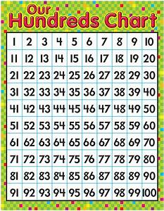 Print Times Table Chart Times Table Chart 100 Activity Shelter