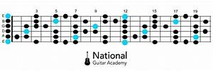 Blues Scale - 4 Things You Need To Know