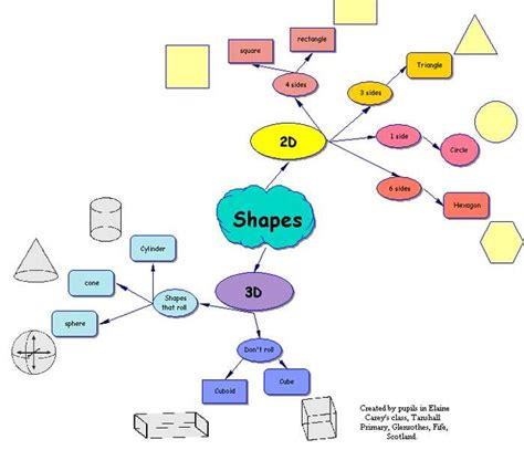Education And Learning Mind Map Examples 2d And 3d