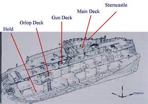 introduction to nautical archaeology notes carracks and the