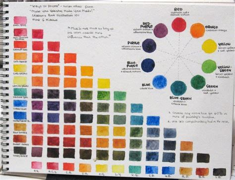 5 types of watercolor charts type 4 color mixing chart