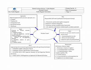 Quality Systems Process Uff0dturtle Diagram Purchase Control