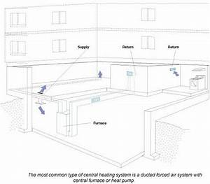 Forced Air Oil Furnace Ductwork Diagram