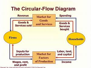 Wiring Diagram Database  In The Markets For Factors Of