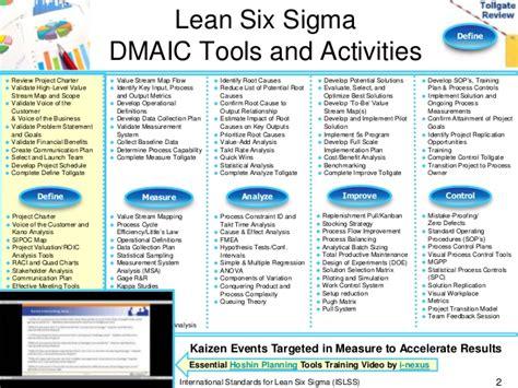 define phase lean  sigma tollgate template
