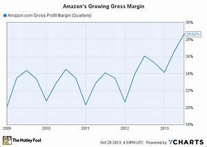 Coffee Explanation Chart Amazon 39 S Growing Gross Margin The Motley Fool