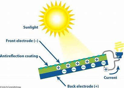 Solar Pv Power Photovoltaic Effect Diagram Current