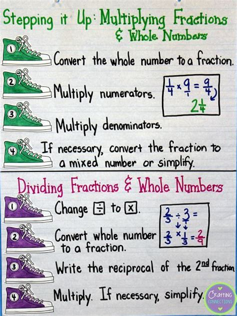 Multiplying And Dividing Fractions And Mixed Numbers Anchor Chart (includes A Freebie!) By