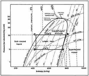 Refrigeration  Pv Graph Refrigeration