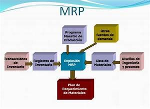 Sistemas De Manufactura Unidad 2  Mrp