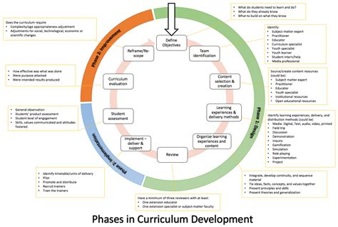 iterative process  developing  implementing
