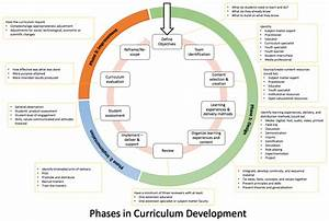 Iterative Process for Developing and Implementing a ...