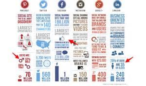 What Do Businesses Use Social Media Platforms