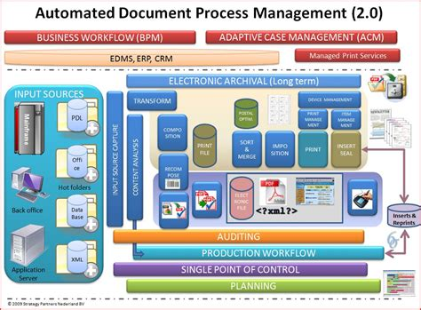 The Automated Document Process Management Model « Docstalk. Price Of A 2010 Toyota Camry. California Probate Referee Online Ira Account. Active Directory Domain And Trust. Restaurant Bar Pos System Great Plains Rehab. Bakery And Pastry School Adult Social Services. Issue Management Software Receive Large Files. Joomla Project Management Secure Ftp Transfer. Wine Cellar Vapor Barrier Uofl Medical School