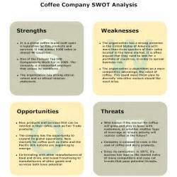 Coffee Shop SWOT Analysis Examples