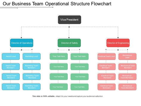Our Business Team Operational Structure Flowchart ...