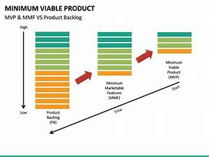 minimum viable product powerpoint template sketchbubble With minimum viable product template