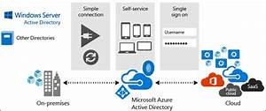 Azure Active Directory Is Not Active Directory