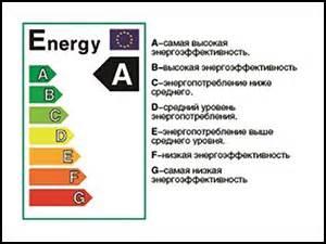 Какая техника в доме расходует больше всего электричества