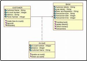 Internet Bank Software Class Diagram For Bank Process
