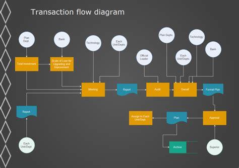 transaction flowchart  transaction flowchart templates