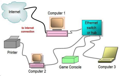 Ethernet Internet What The Difference Echo Brown