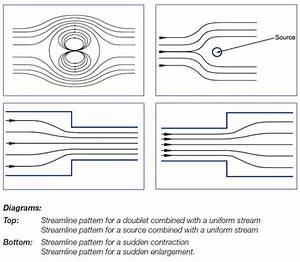 C10   Laminar Flow Table