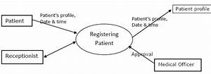 15  Data Flow Diagram Of Registering Patient Process