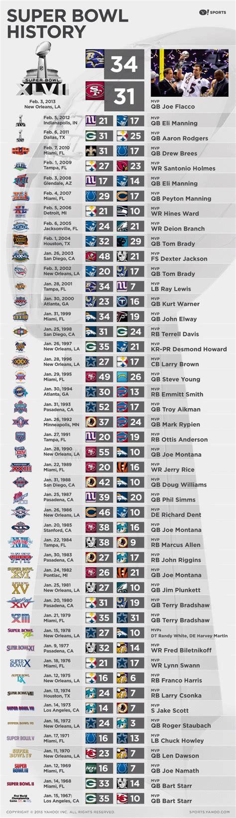 Super Bowl history | Nfl super bowl history, Super bowl ...